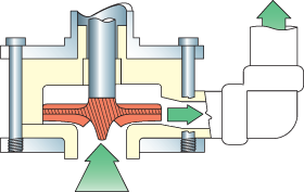 semi-opened or closed impeller